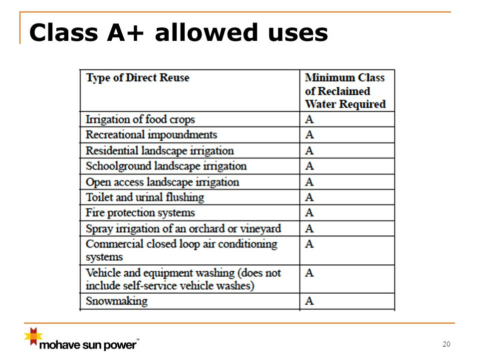 20 Class A+ allowed uses