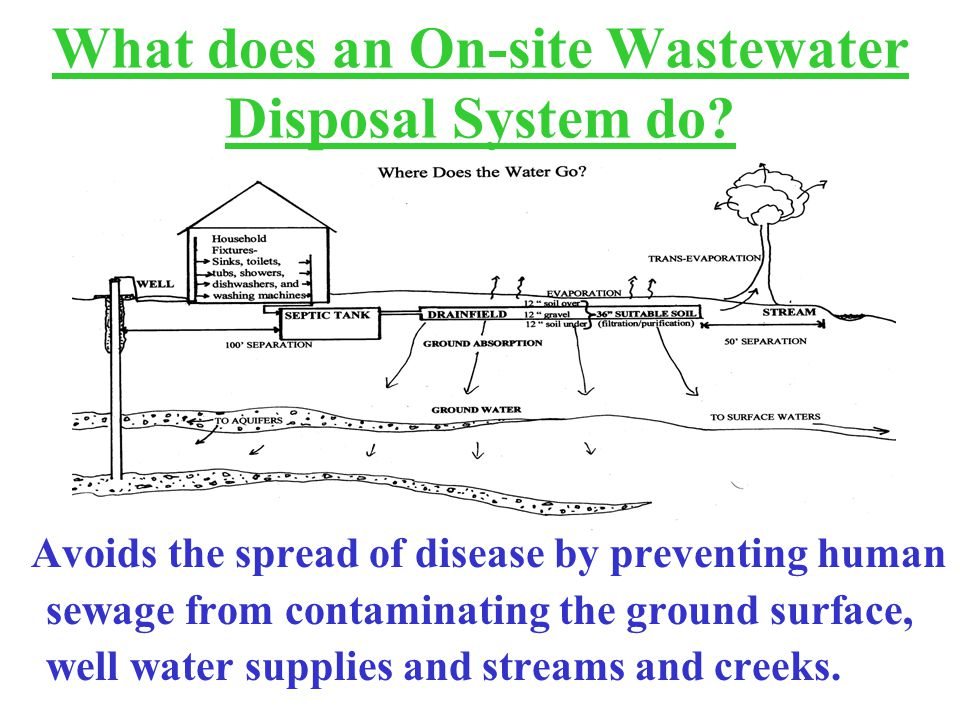 What does an On-site Wastewater Disposal System do.