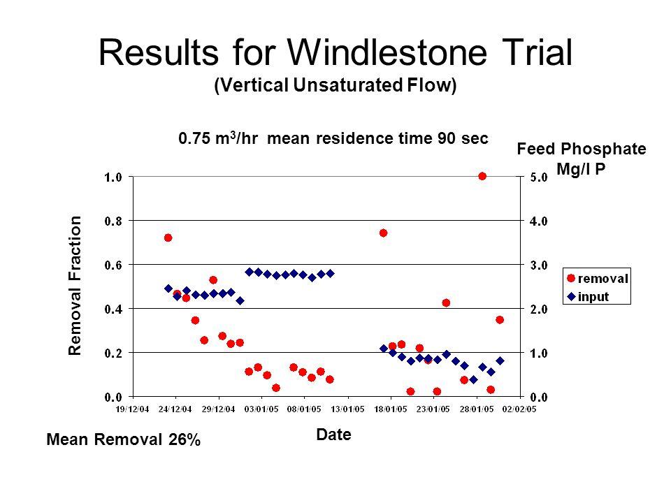 Results for Windlestone Trial (Vertical Unsaturated Flow) Date Feed Phosphate Mg/l P Removal Fraction 0.75 m 3 /hr mean residence time 90 sec Mean Removal 26%