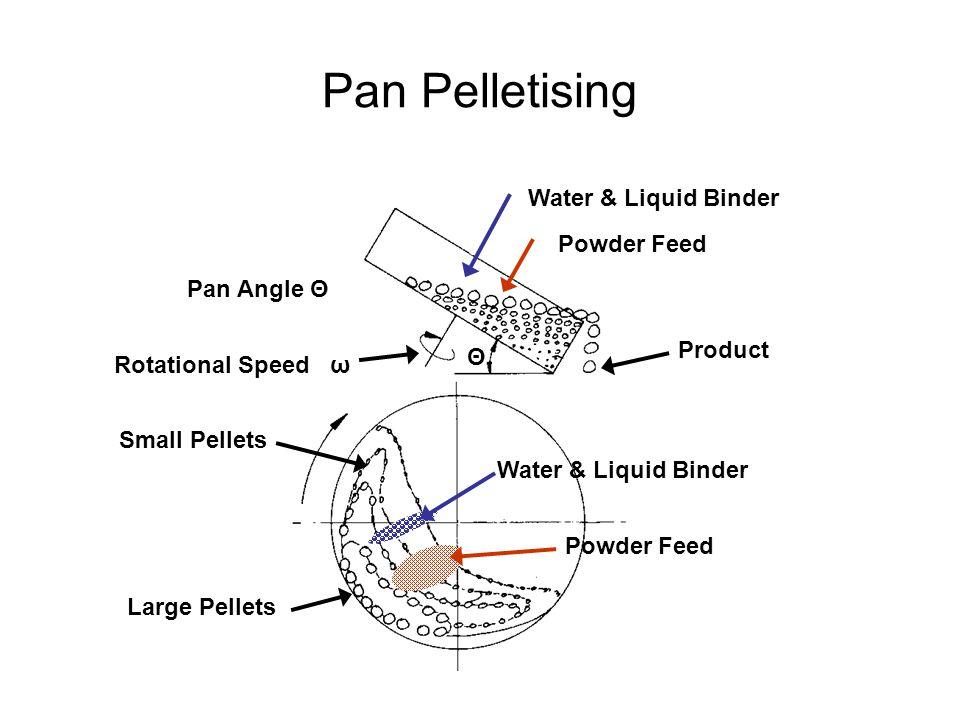 Θ Water & Liquid Binder Powder Feed Water & Liquid Binder Powder Feed Small Pellets Large Pellets Product Pan Angle Θ Rotational Speed ω