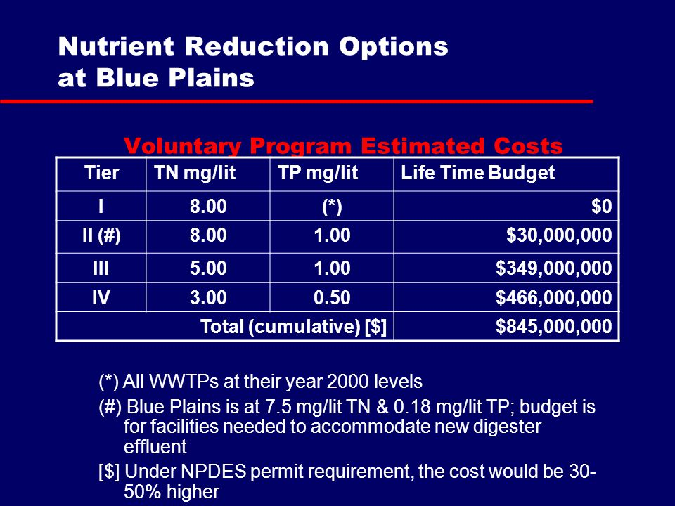 Voluntary Program Estimated Costs (*) All WWTPs at their year 2000 levels (#) Blue Plains is at 7.5 mg/lit TN & 0.18 mg/lit TP; budget is for facilities needed to accommodate new digester effluent [$] Under NPDES permit requirement, the cost would be 30- 50% higher Nutrient Reduction Options at Blue Plains TierTN mg/litTP mg/litLife Time Budget I8.00(*)$0 II (#)8.001.00$30,000,000 III5.001.00$349,000,000 IV3.000.50$466,000,000 Total (cumulative) [$]$845,000,000