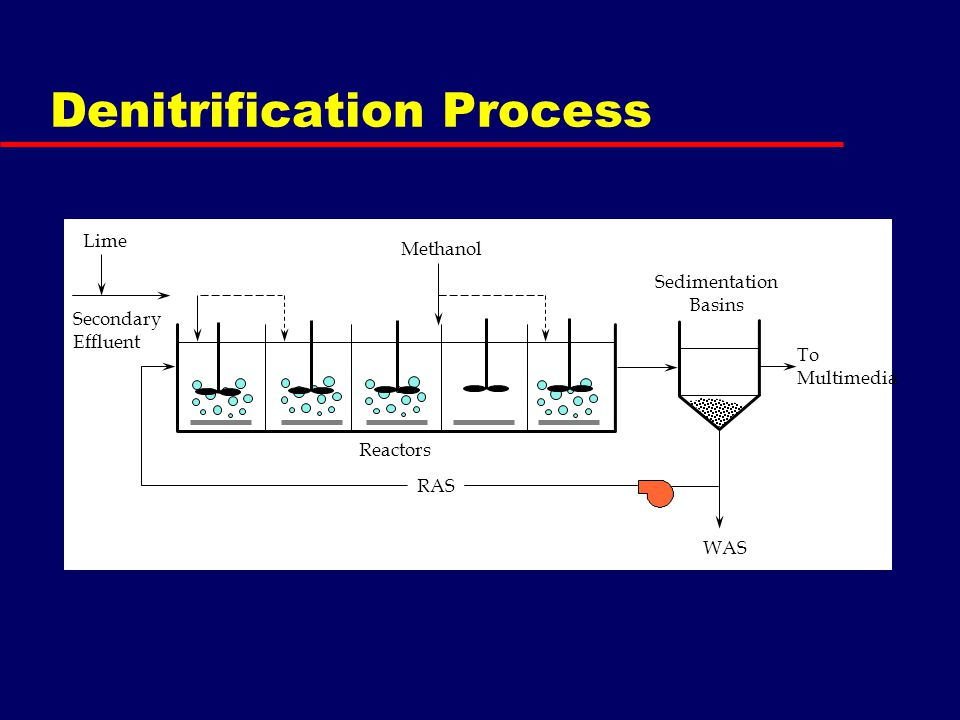 Denitrification Process RAS Reactors Lime To Multimedia Sedimentation Basins WAS Secondary Effluent Methanol