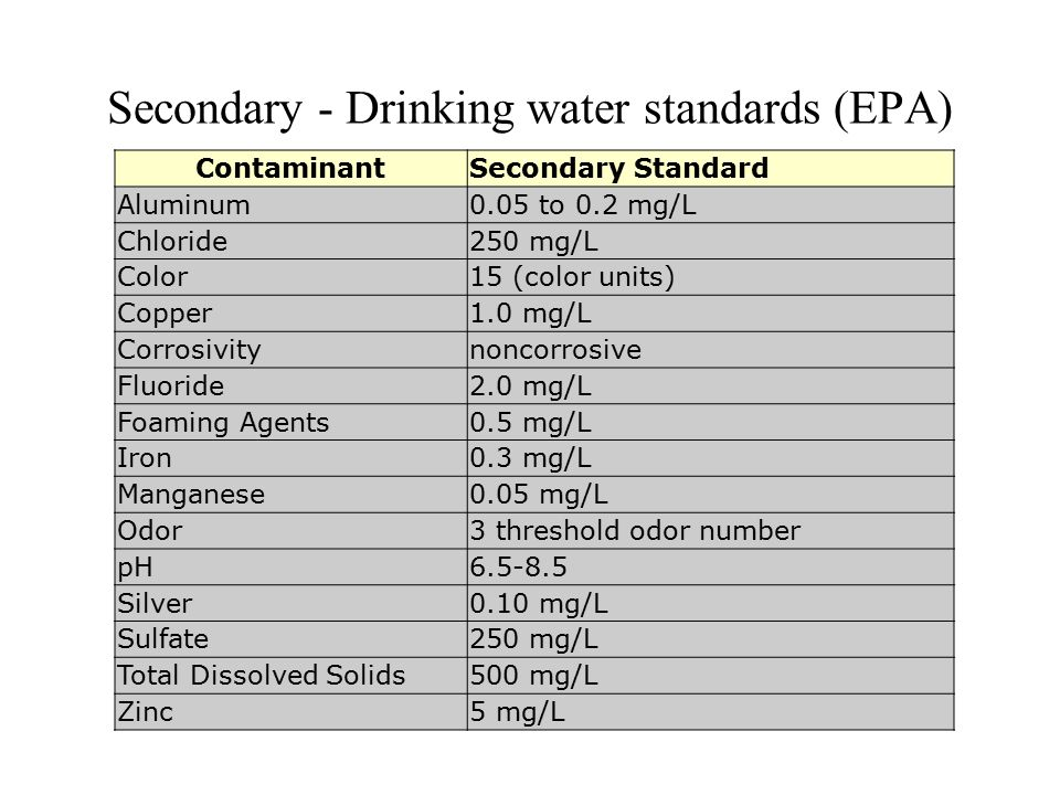 Secondary - Drinking water standards (EPA) ContaminantSecondary Standard Aluminum0.05 to 0.2 mg/L Chloride250 mg/L Color15 (color units) Copper1.0 mg/L Corrosivitynoncorrosive Fluoride2.0 mg/L Foaming Agents0.5 mg/L Iron0.3 mg/L Manganese0.05 mg/L Odor3 threshold odor number pH6.5-8.5 Silver0.10 mg/L Sulfate250 mg/L Total Dissolved Solids500 mg/L Zinc5 mg/L
