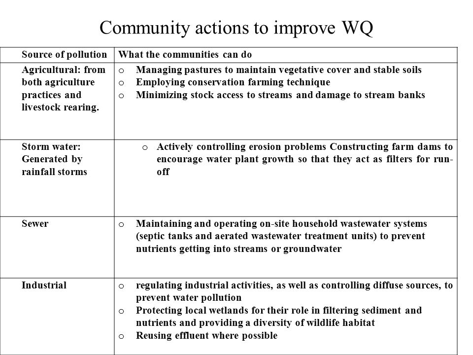 Community actions to improve WQ Source of pollutionWhat the communities can do Agricultural: from both agriculture practices and livestock rearing.