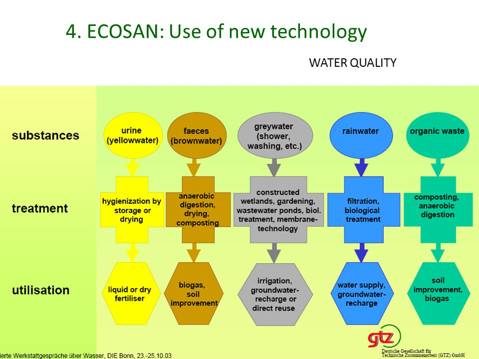 4. ECOSAN: Use of new technology WATER QUALITY