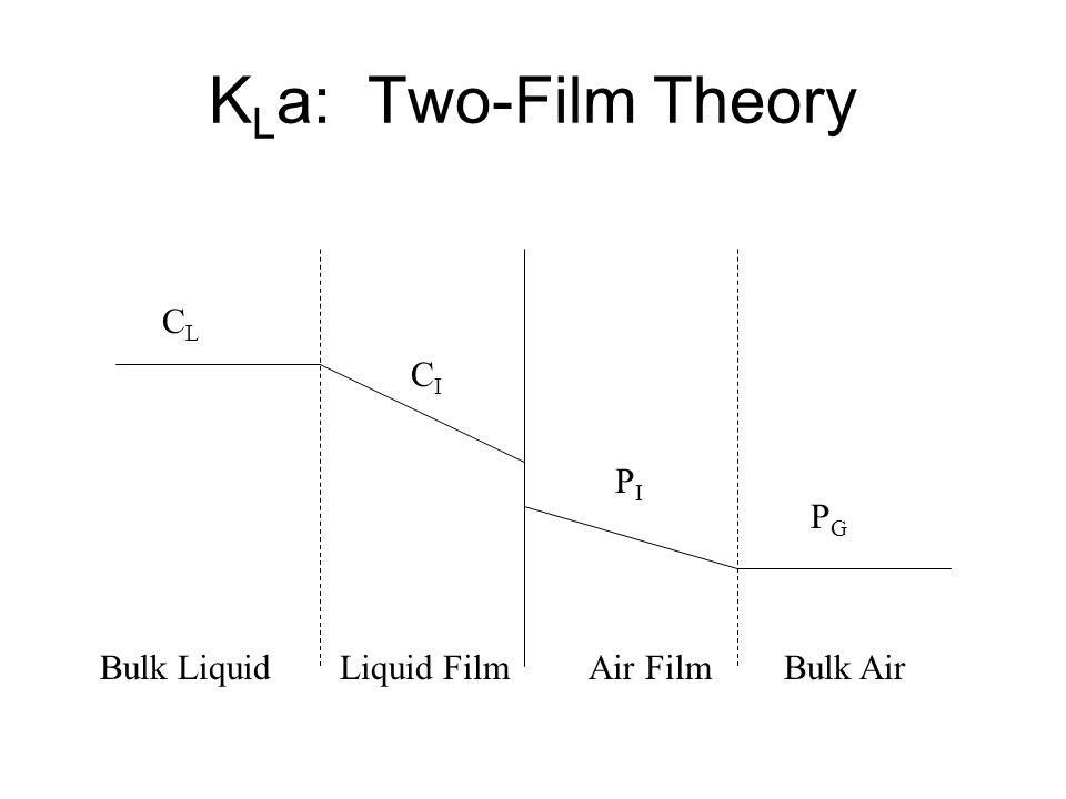 K L a: Two-Film Theory Bulk LiquidBulk AirLiquid FilmAir Film CLCL PGPG CICI PIPI