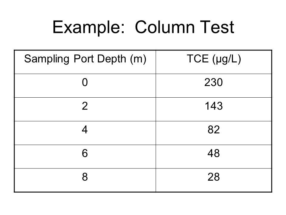 Example: Column Test Sampling Port Depth (m)TCE (µg/L) 0230 2143 482 648 828