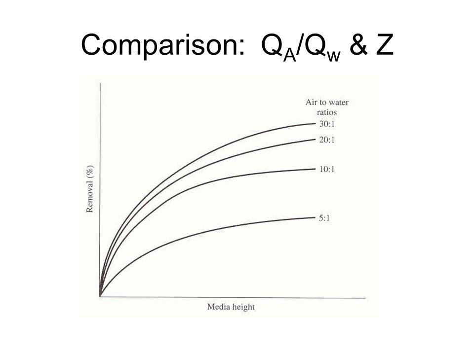 Comparison: Q A /Q w & Z