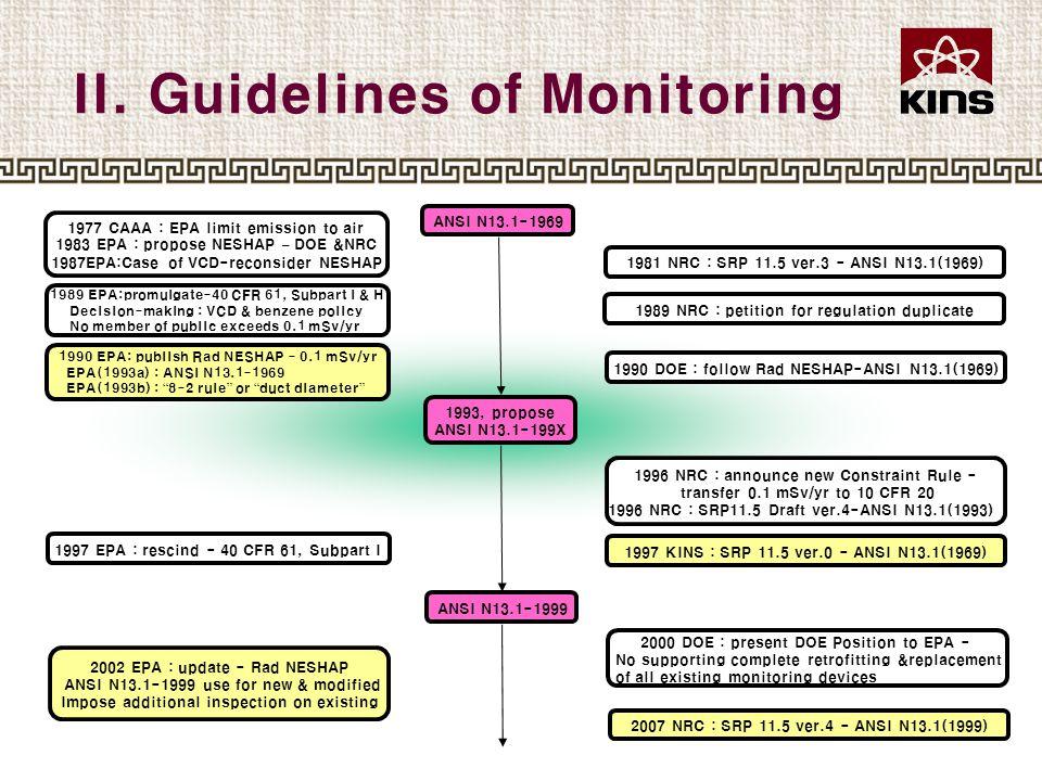 II. Guidelines of Monitoring ANSI N13.1-1969 ANSI N13.1-1999 1981 NRC : SRP 11.5 ver.3 - ANSI N13.1(1969) 1989 NRC : petition for regulation duplicate