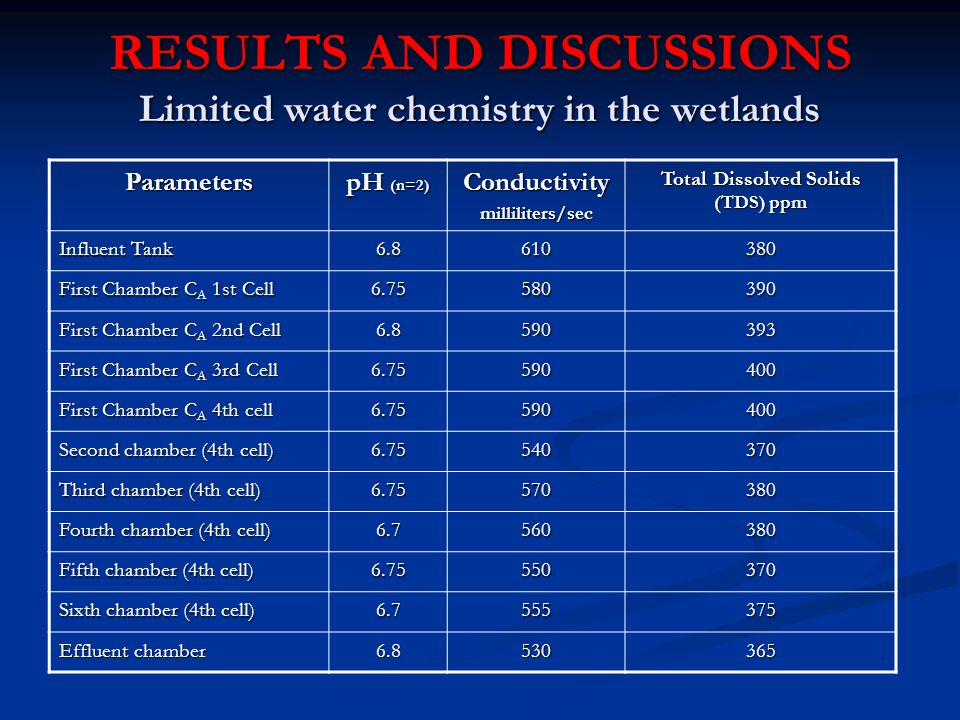 RESULTS AND DISCUSSIONS Limited water chemistry in the wetlands Parameters pH (n=2) Conductivitymilliliters/sec Total Dissolved Solids (TDS) ppm Influent Tank 6.8610380 First Chamber C A 1st Cell 6.75580390 First Chamber C A 2nd Cell 6.8590393 First Chamber C A 3rd Cell 6.75590400 First Chamber C A 4th cell 6.75590400 Second chamber (4th cell) 6.75540370 Third chamber (4th cell) 6.75570380 Fourth chamber (4th cell) 6.7560380 Fifth chamber (4th cell) 6.75550370 Sixth chamber (4th cell) 6.7555375 Effluent chamber 6.8530365