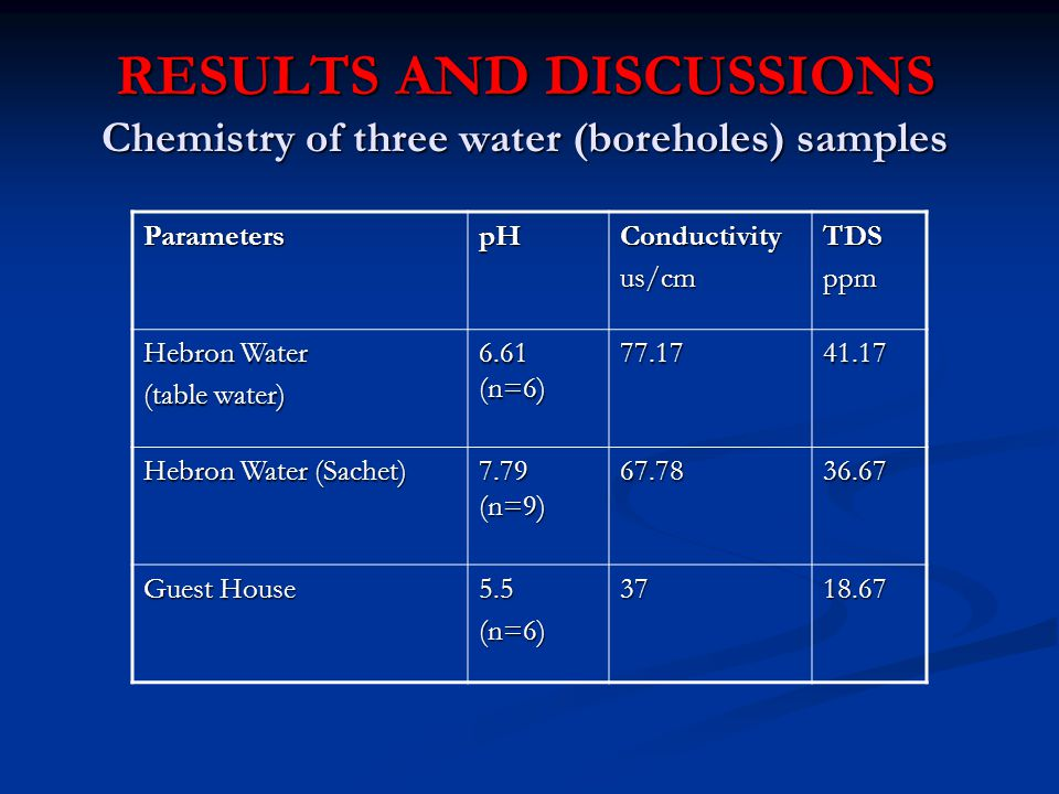 RESULTS AND DISCUSSIONS Chemistry of three water (boreholes) samples ParameterspHConductivityus/cmTDSppm Hebron Water (table water) 6.61 (n=6) 77.1741.17 Hebron Water (Sachet) 7.79 (n=9) 67.7836.67 Guest House 5.5(n=6)3718.67