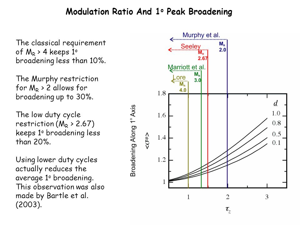 The classical requirement of M R > 4 keeps 1 o broadening less than 10%. The Murphy restriction for M R > 2 allows for broadening up to 30%. The low d