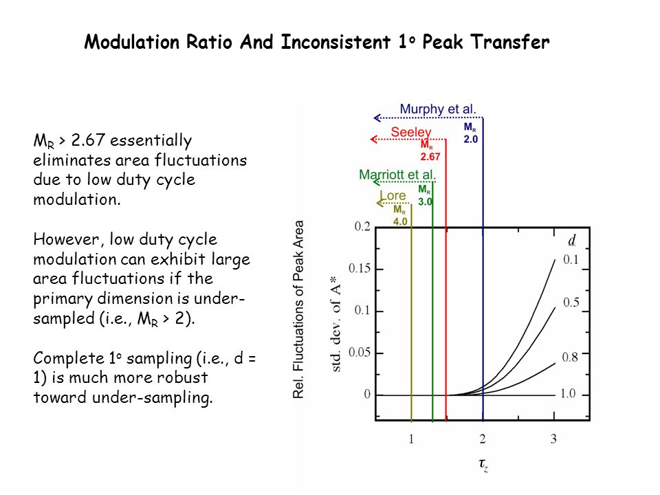 M R > 2.67 essentially eliminates area fluctuations due to low duty cycle modulation. However, low duty cycle modulation can exhibit large area fluctu
