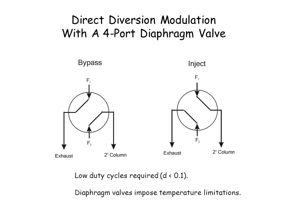 Direct Diversion Modulation With A 4-Port Diaphragm Valve Low duty cycles required (d < 0.1). Diaphragm valves impose temperature limitations.