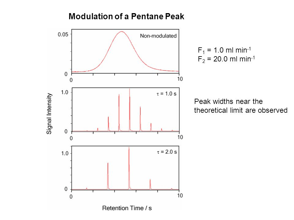 F 1 = 1.0 ml min -1 F 2 = 20.0 ml min -1 Modulation of a Pentane Peak Peak widths near the theoretical limit are observed