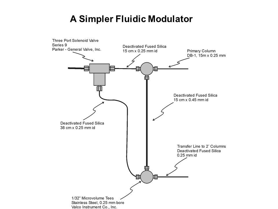 A Simpler Fluidic Modulator