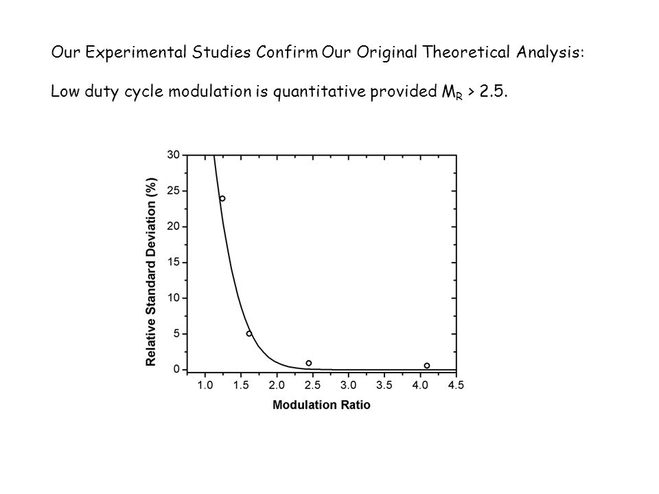 Our Experimental Studies Confirm Our Original Theoretical Analysis: Low duty cycle modulation is quantitative provided M R > 2.5.