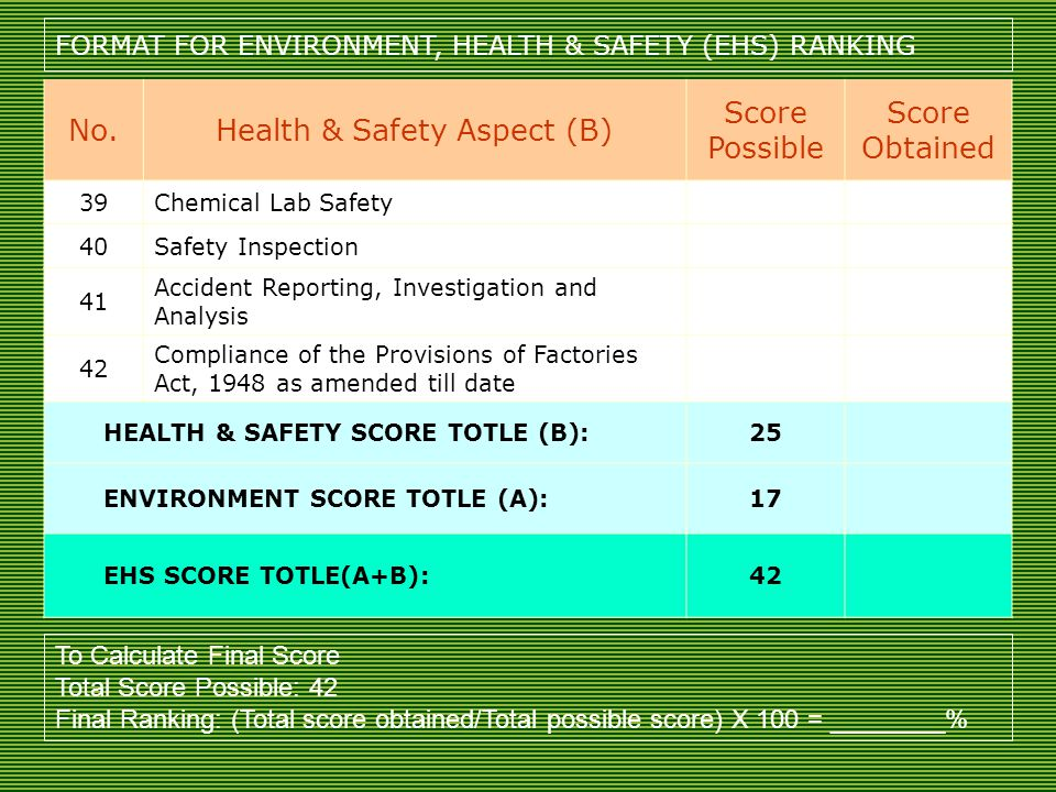 No.Health & Safety Aspect (B) Score Possible Score Obtained 39Chemical Lab Safety 40Safety Inspection 41 Accident Reporting, Investigation and Analysis 42 Compliance of the Provisions of Factories Act, 1948 as amended till date HEALTH & SAFETY SCORE TOTLE (B):25 ENVIRONMENT SCORE TOTLE (A):17 EHS SCORE TOTLE(A+B):42 FORMAT FOR ENVIRONMENT, HEALTH & SAFETY (EHS) RANKING To Calculate Final Score Total Score Possible: 42 Final Ranking: (Total score obtained/Total possible score) X 100 = ________%