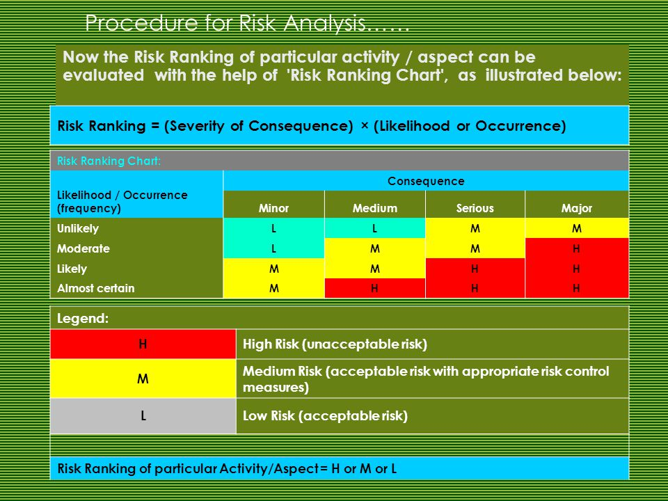 Now the Risk Ranking of particular activity / aspect can be evaluated with the help of Risk Ranking Chart , as illustrated below: Risk Ranking = (Severity of Consequence) × (Likelihood or Occurrence) Risk Ranking Chart: Likelihood / Occurrence (frequency) Consequence MinorMediumSeriousMajor UnlikelyLLMM ModerateLMMH LikelyMMHH Almost certainMHHH Legend: HHigh Risk (unacceptable risk) M Medium Risk (acceptable risk with appropriate risk control measures) LLow Risk (acceptable risk) Risk Ranking of particular Activity/Aspect = H or M or L Procedure for Risk Analysis……