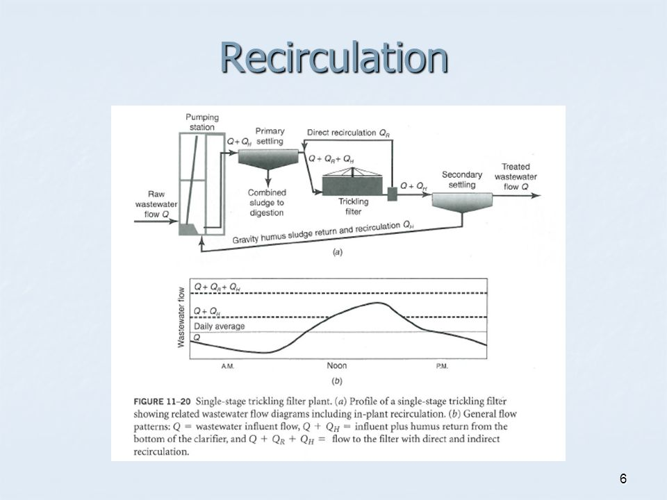 Recirculation Ratio (R) R = Qr divided by Q R = Qr divided by Q Where: Where: Qr=recirculation flow Q=incoming wastewater flow R can be less than 1 or greater than 1 R can be less than 1 or greater than 1 7