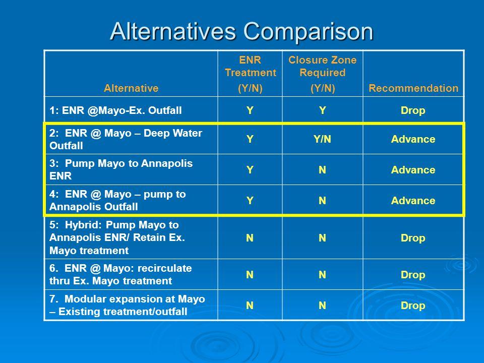 Alternatives Comparison Alternative ENR Treatment (Y/N) Closure Zone Required (Y/N)Recommendation 1: ENR @Mayo-Ex. OutfallYYDrop 2: ENR @ Mayo – Deep