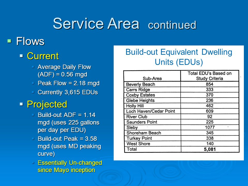  Flows  Current  Average Daily Flow (ADF) = 0.56 mgd  Peak Flow = 2.18 mgd  Currently 3,615 EDUs  Projected  Build-out ADF = 1.14 mgd (uses 225