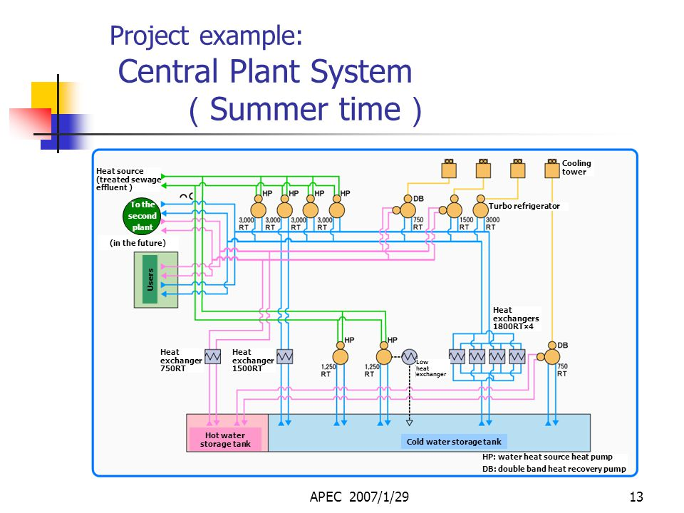 APEC 2007/1/2912 Project example: Heat Supplied Areas ● Heat supplied areas ● Supplied floor areas ● Plant location ● Heat supply system Part of Hibin