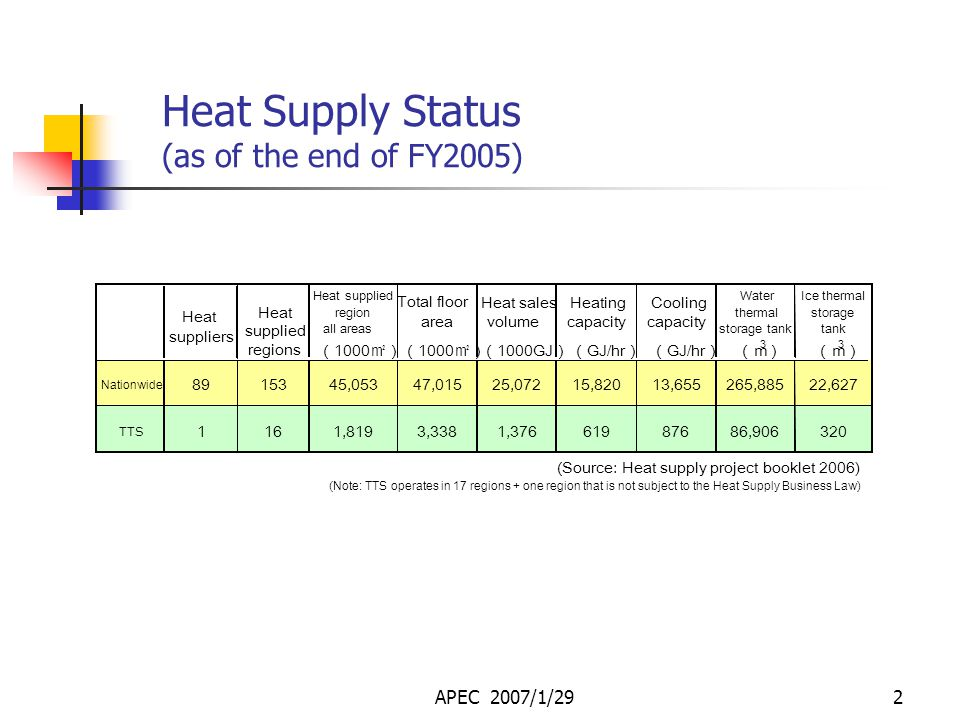 APEC 2007/1/291 District Heating and Cooling through the Utilization of Untapped Energy Sources Tokyo Toshi Service Co., Ltd.