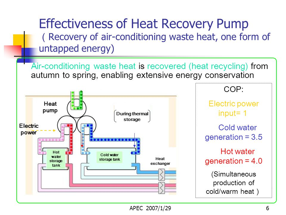 APEC 2007/1/295 Features and Effectiveness of TTS System Introduced in 17 regions Treated sewage effluent, river water, underground water, substation waste heat: utilized in 8 regions (Air-conditioning waste heat: utilized in 17 regions) + + Heat pump Thermal storage Untapped energy sources