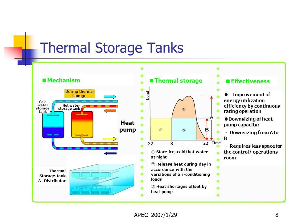 APEC 2007/1/297 Heat Pump Operation (during summer) Energy (electric power): 1 Heat energy: 5 Cold water Heat energy: 6 Sewage effluent Heat exchanger (condenser) Compressor Pressure Heat exchanger (vaporizer) Heat intake Reduced pressure Motor