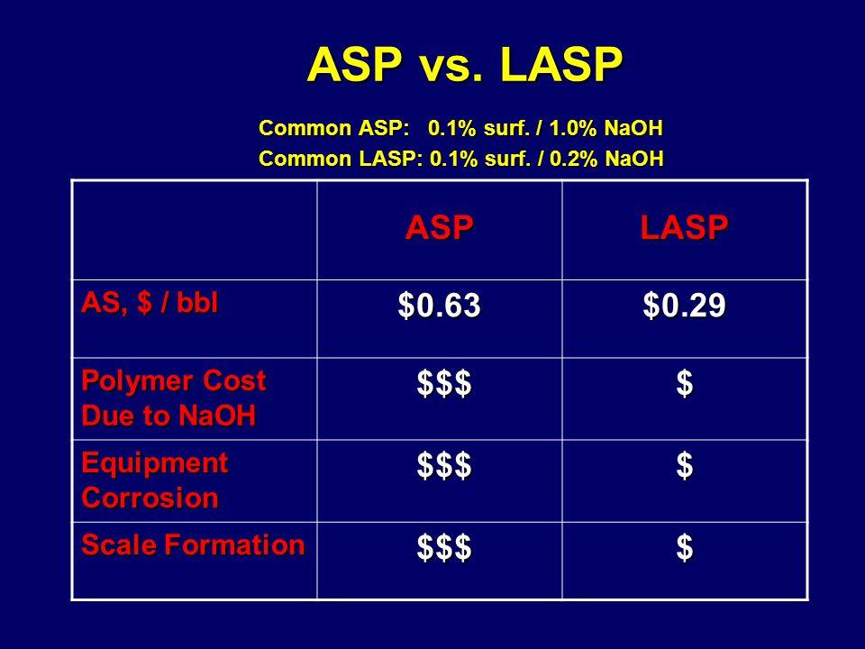 ASP vs. LASP Common ASP: 0.1% surf. / 1.0% NaOH Common LASP: 0.1% surf. / 0.2% NaOH ASP vs. LASP Common ASP: 0.1% surf. / 1.0% NaOH Common LASP: 0.1%