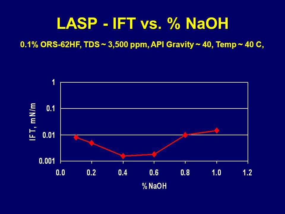 LASP - IFT vs. % NaOH 0.1% ORS-62HF, TDS ~ 3,500 ppm, API Gravity ~ 40, Temp ~ 40 C, 0.1% ORS-62HF, TDS ~ 3,500 ppm, API Gravity ~ 40, Temp ~ 40 C,