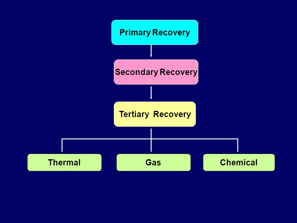Primary Recovery Secondary Recovery Tertiary Recovery ChemicalThermalGas