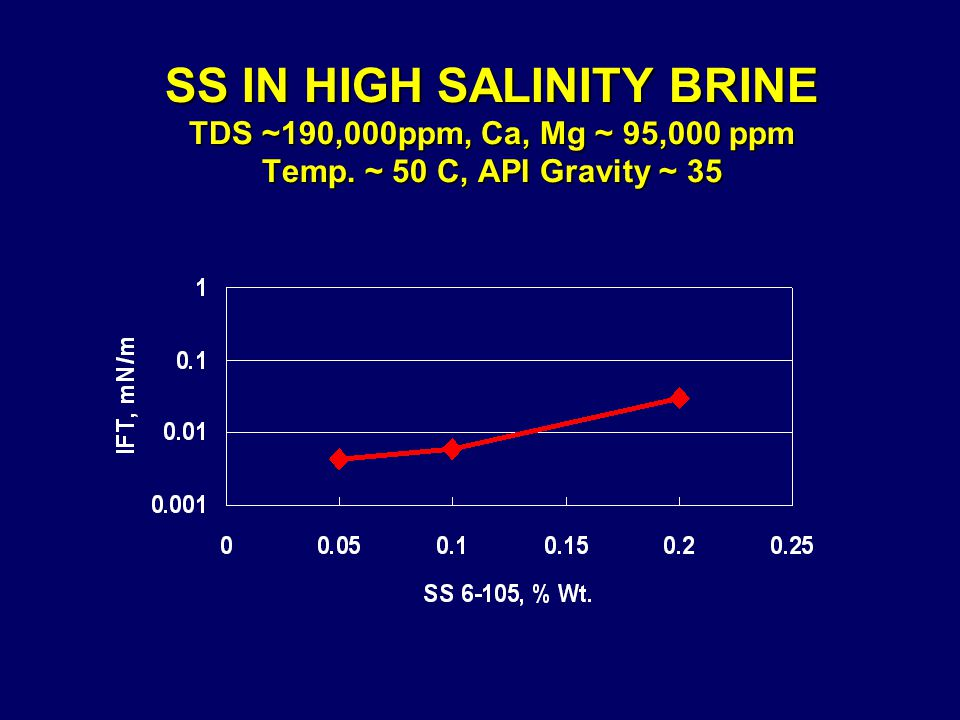 SS IN HIGH SALINITY BRINE TDS ~190,000ppm, Ca, Mg ~ 95,000 ppm Temp. ~ 50 C, API Gravity ~ 35