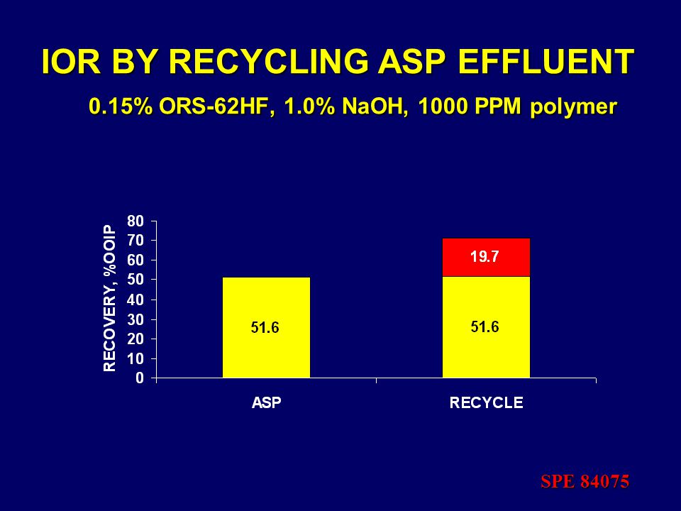 IOR BY RECYCLING ASP EFFLUENT 0.15% ORS-62HF, 1.0% NaOH, 1000 PPM polymer SPE 84075
