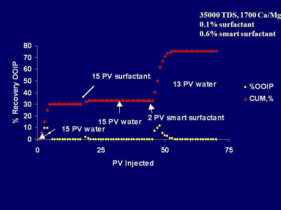 35000 TDS, 1700 Ca/Mg 0.1% surfactant 0.6% smart surfactant