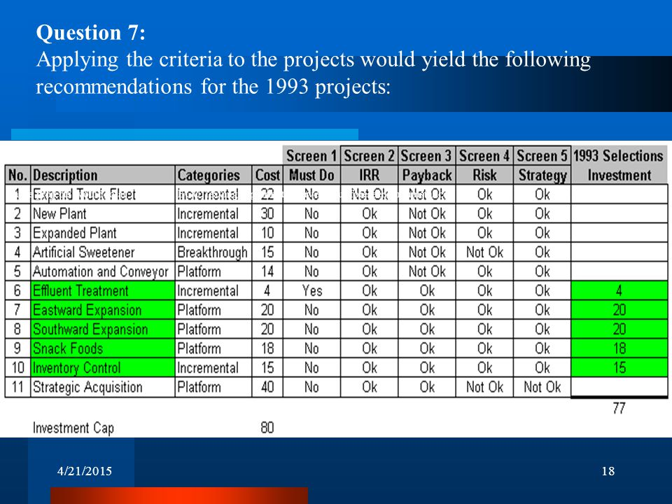 4/21/201518 Question 7: Applying the criteria to the projects would yield the following recommendations for the 1993 projects: These projects would total 77 million ECU, leaving a prudent reserve for unforeseen circumstances.