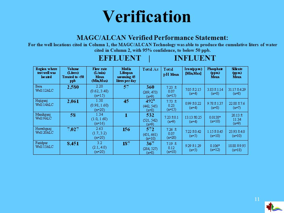 11 Verification MAGC/ALCAN Verified Performance Statement: For the well locations cited in Column 1, the MAGC/ALCAN Technology was able to produce the cumulative liters of water cited in Column 2, with 95% confidence, to below 50 ppb.