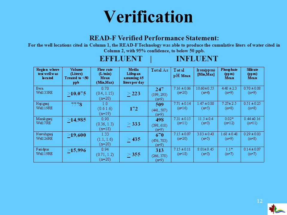 12 Verification READ-F Verified Performance Statement: For the well locations cited in Column 1, the READ-F Technology was able to produce the cumulative liters of water cited in Column 2, with 95% confidence, to below 50 ppb.