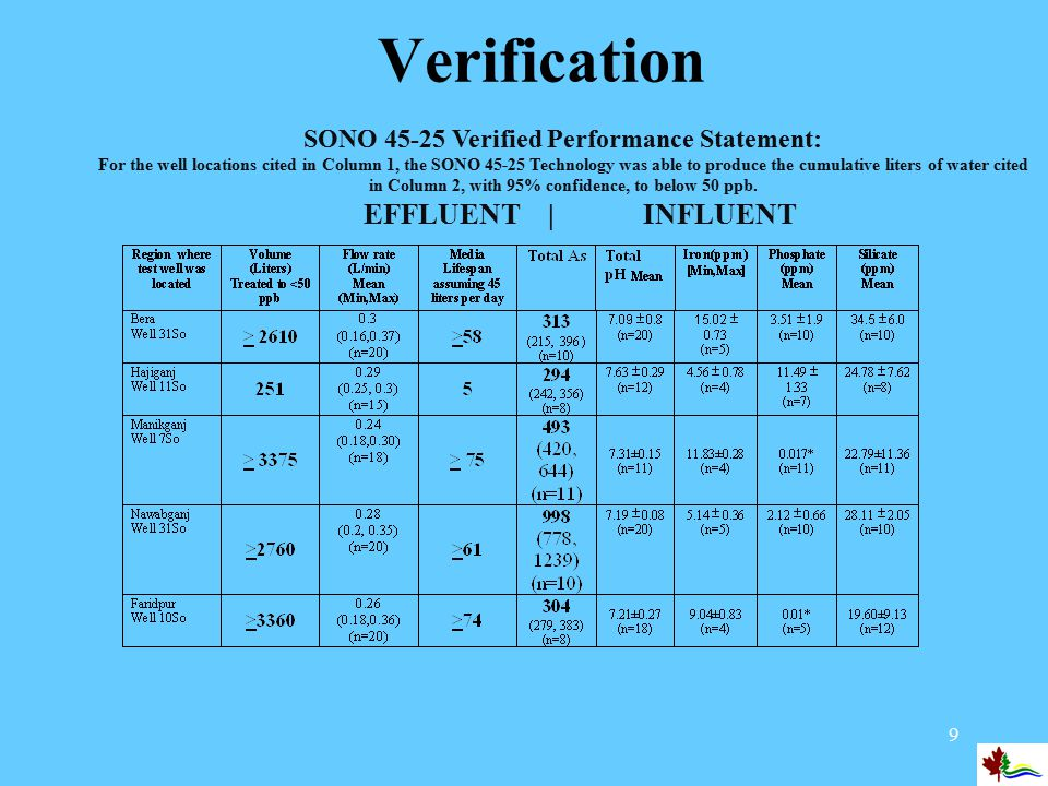 10 Verification SIDKO Verified Performance Statement: For the well locations cited in Column 1, the AdsorpAs ® Granular Ferric Hydroxide Technology was able to produce the cumulative liters of water cited in Column 2, with 95% confidence, to below 50 ppb.