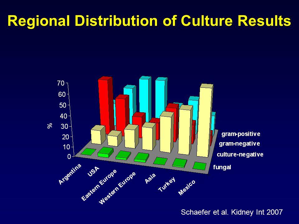 Regional Distribution of Culture Results Schaefer et al. Kidney Int 2007
