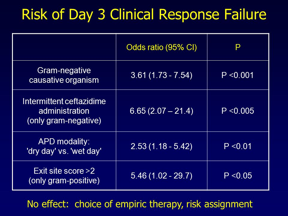 Risk of Day 3 Clinical Response Failure Odds ratio (95% Cl)P Gram-negative causative organism 3.61 (1.73 - 7.54)P <0.001 Intermittent ceftazidime administration (only gram-negative) 6.65 (2.07 – 21.4)P <0.005 APD modality: dry day vs.