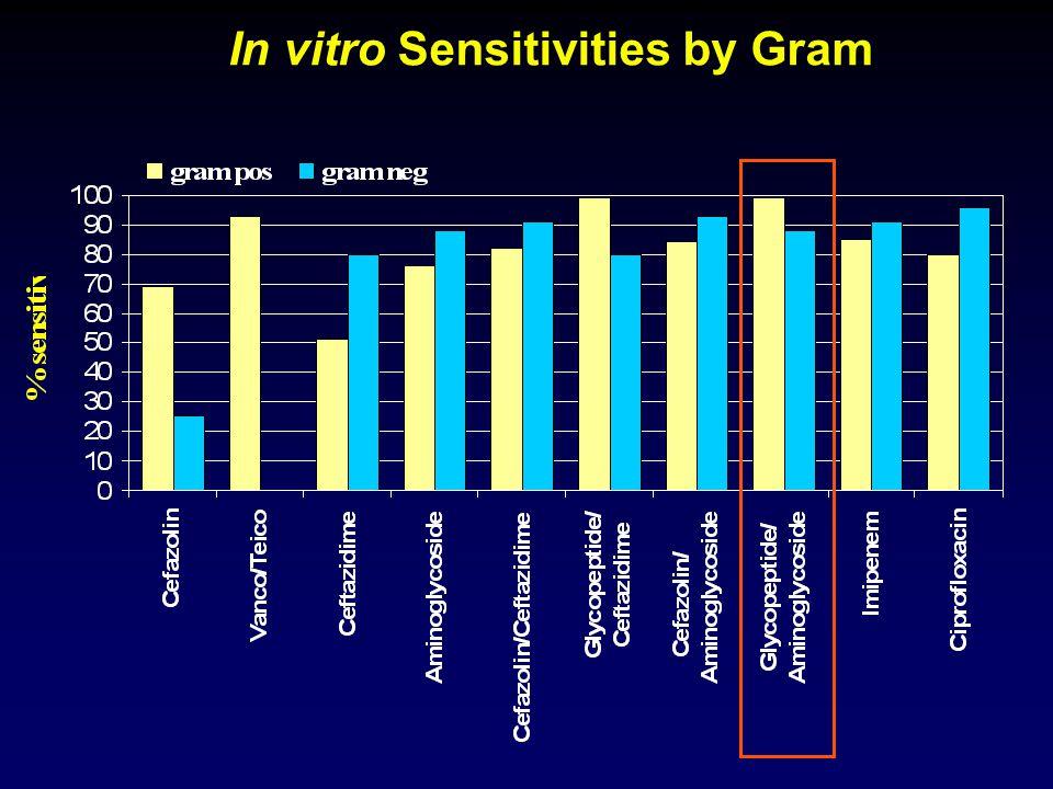 In vitro Sensitivities by Gram