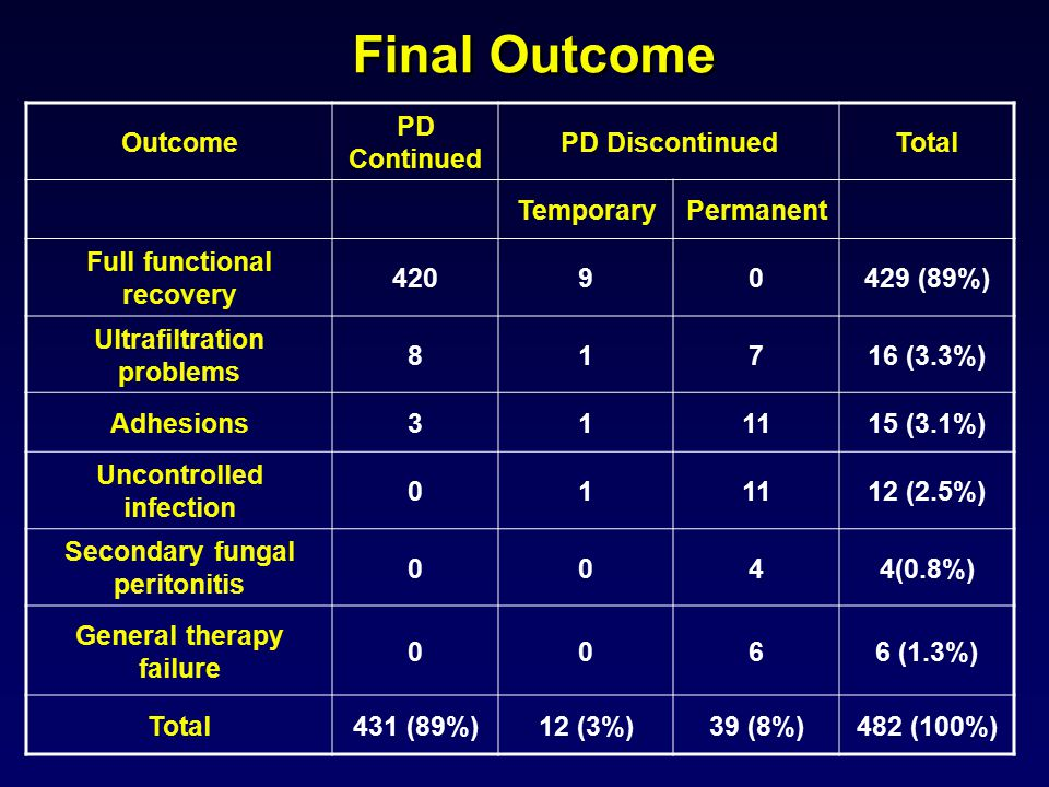 Final Outcome Outcome PD Continued PD DiscontinuedTotal TemporaryPermanent Full functional recovery 42090429 (89%) Ultrafiltration problems 81716 (3.3%) Adhesions311115 (3.1%) Uncontrolled infection 011112 (2.5%) Secondary fungal peritonitis 0044(0.8%) General therapy failure 0066 (1.3%) Total431 (89%)12 (3%)39 (8%)482 (100%)