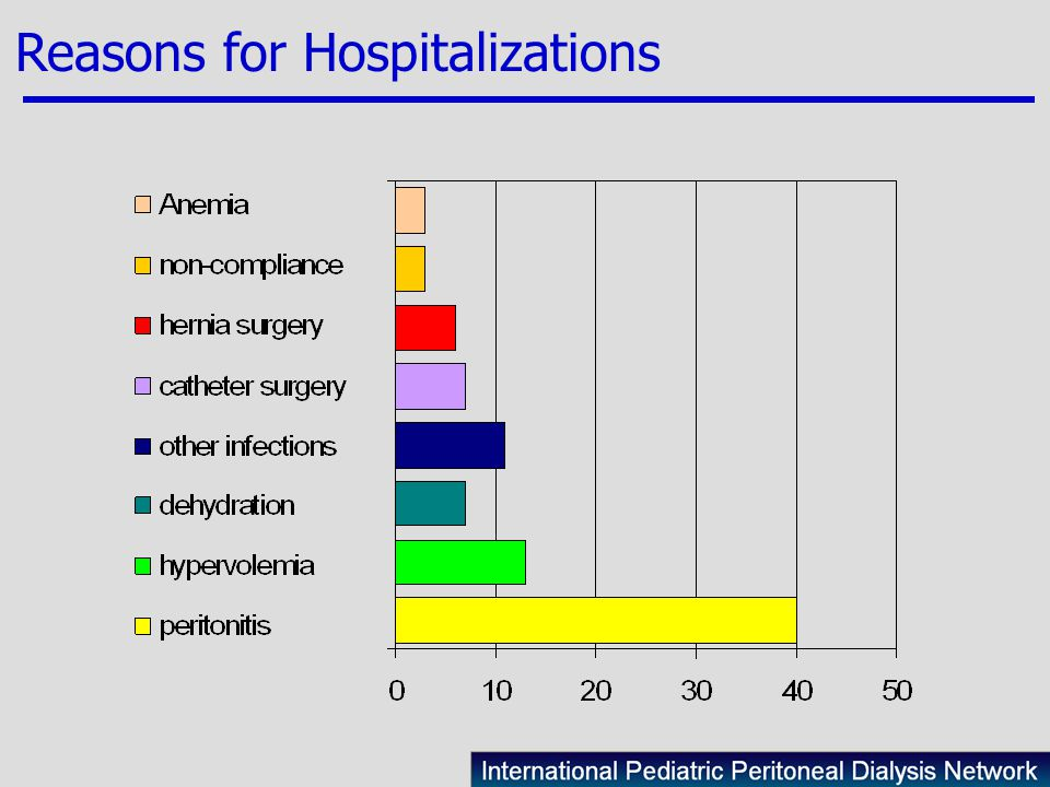 Reasons for Hospitalizations