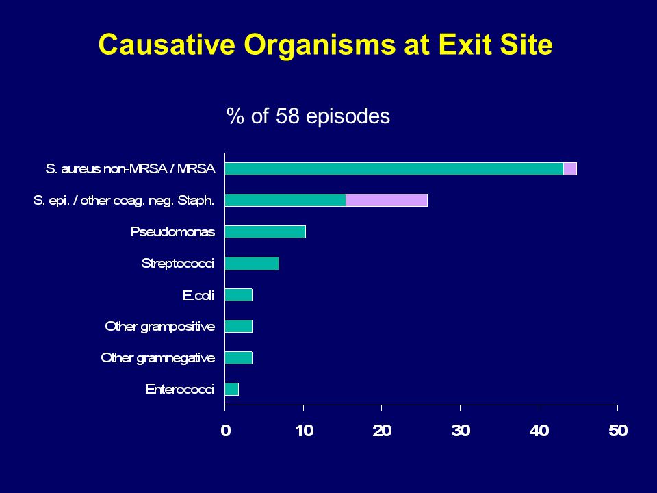 Causative Organisms at Exit Site % of 58 episodes