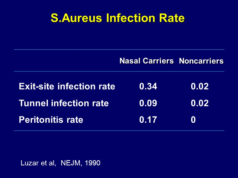 Exit-site infection rate0.340.02 Tunnel infection rate0.090.02 Peritonitis rate0.170 Nasal Carriers Noncarriers S.Aureus Infection Rate Luzar et al, NEJM, 1990