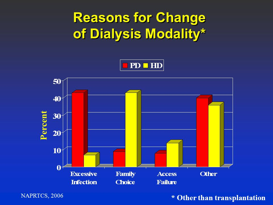 Reasons for Change of Dialysis Modality* Percent NAPRTCS, 2006 * Other than transplantation