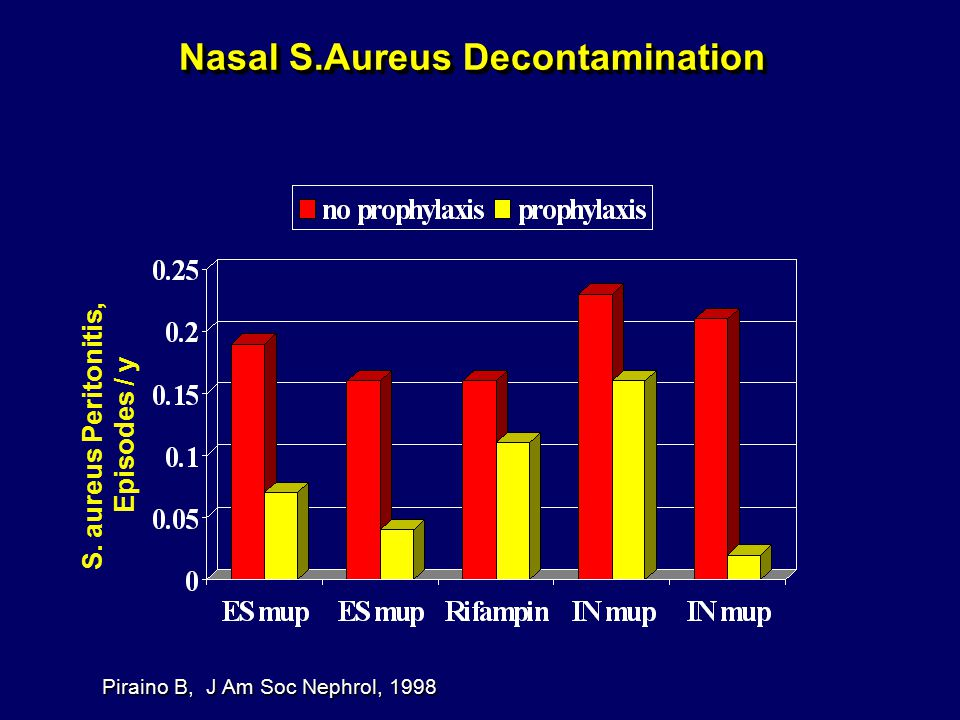 Nasal S.Aureus Decontamination Piraino B, J Am Soc Nephrol, 1998 S. aureus Peritonitis, Episodes / y