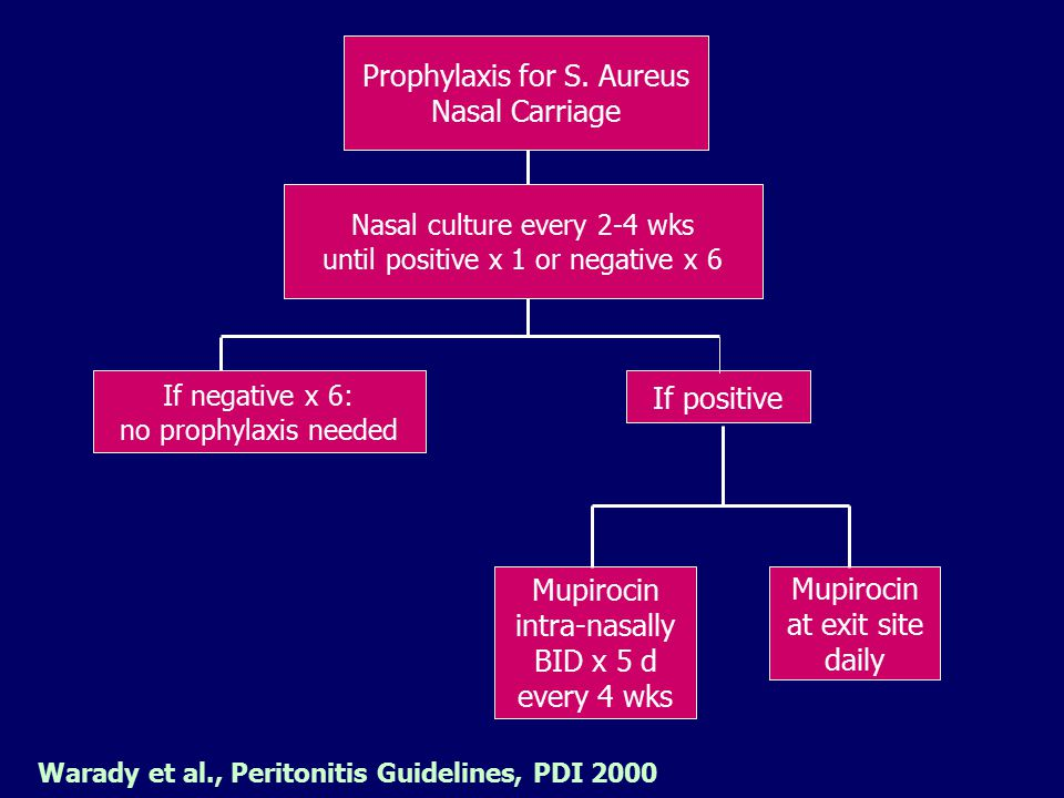 Warady et al., Peritonitis Guidelines, PDI 2000 Prophylaxis for S. Aureus Nasal Carriage Nasal culture every 2-4 wks until positive x 1 or negative x